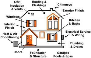 Home inspectors thoroughly inspect your home in many areas.